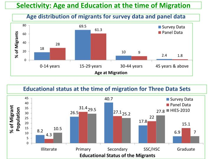 Selectivity: Age and Education at the time of Migration