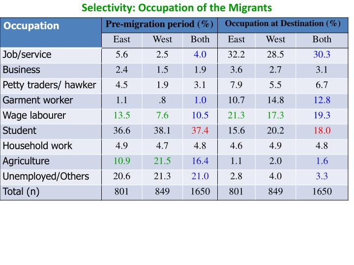 Selectivity: Occupation of the Migrants