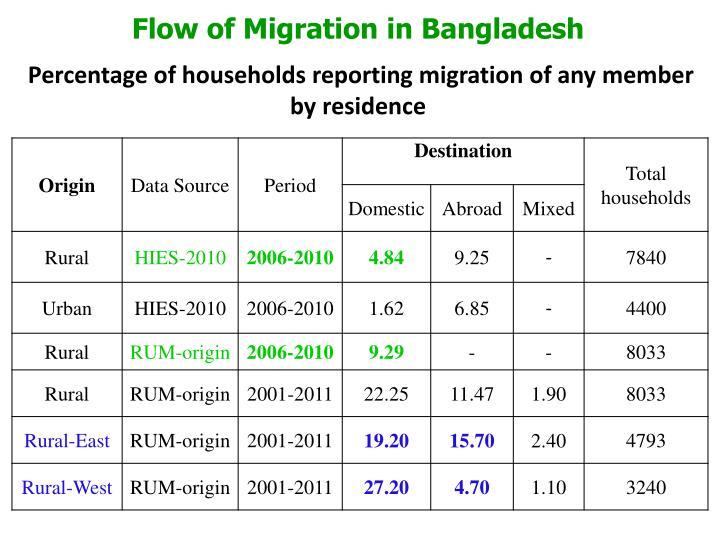 Flow of Migration in Bangladesh