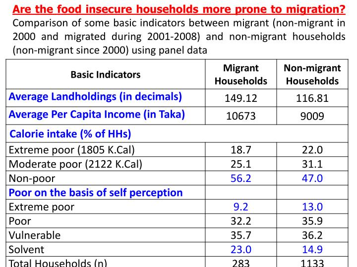 Are the food insecure households more prone to migration?