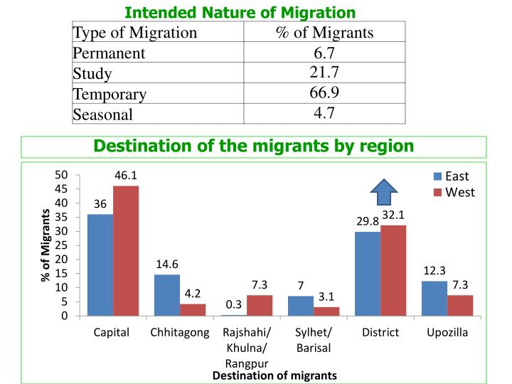 Intended Nature of Migration