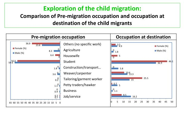 Exploration of the child migration: