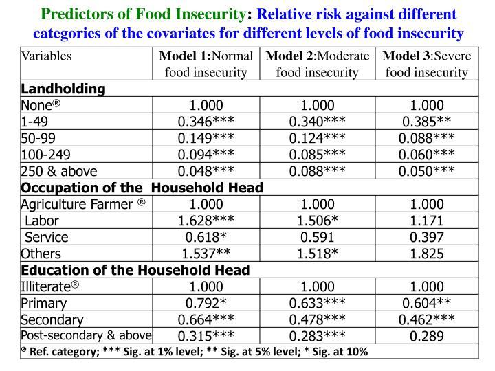 Predictors of Food Insecurity