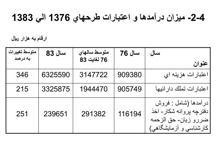 4-2- ميزان درآمدها و اعتبارات طرحهاي 1376 الي 1383
