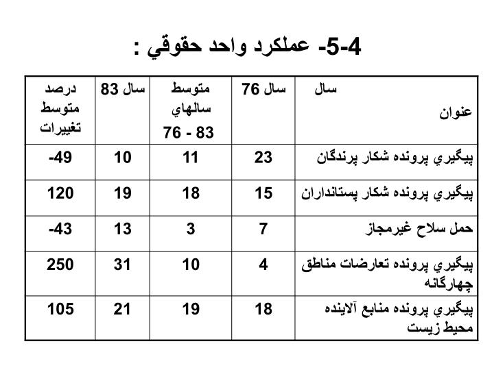 4-5- عملكرد واحد حقوقي :