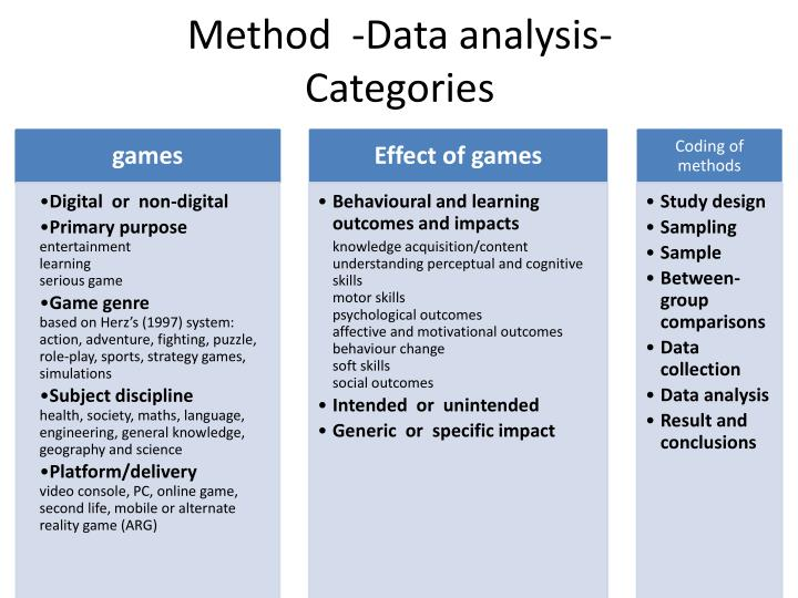 computer games review of related literature Literature review: effectiveness of gaming in the classroom 11  active learning can also include interactive simulation games which may or may not be computer.