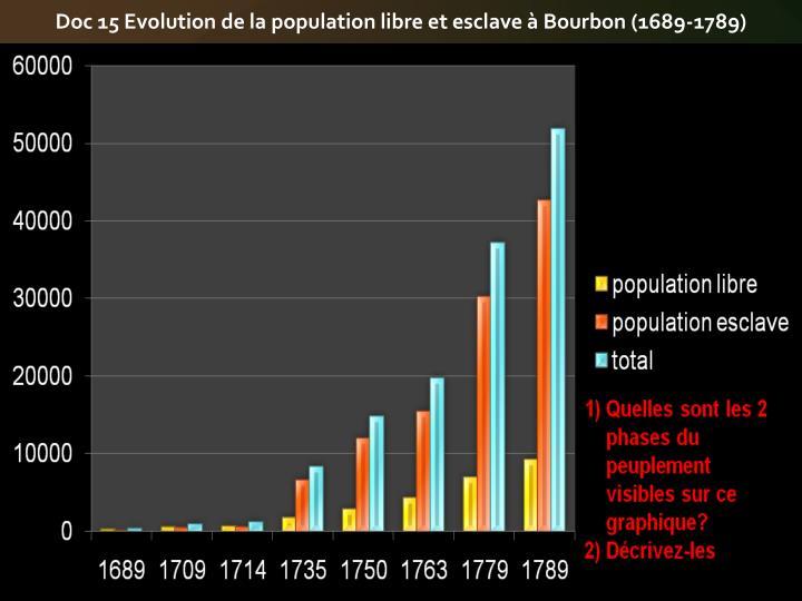 Doc 15 Evolution de la population libre et esclave à Bourbon (1689-1789)