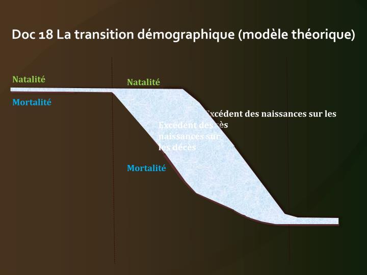 Doc 18 La transition démographique (modèle théorique)