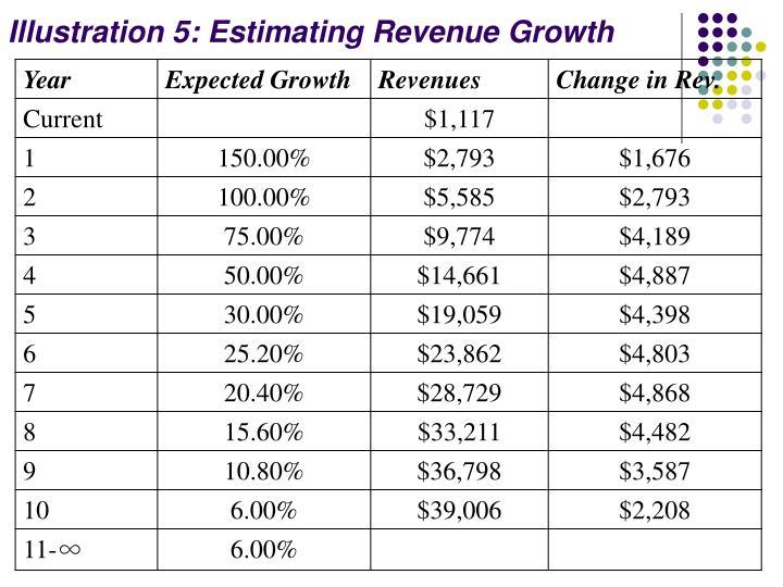 Illustration 5: Estimating Revenue Growth