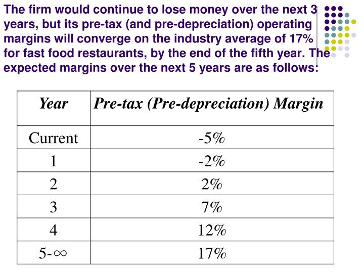 The firm would continue to lose money over the next 3 years, but its pre-tax (and pre-depreciation) operating margins will converge on the industry average of 17% for fast food restaurants, by the end of the fifth year. The expected margins over the next 5 years are as follows:
