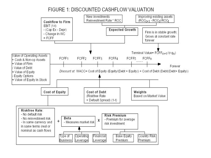 Valuation for special firms