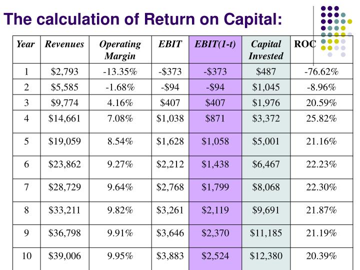 The calculation of Return on Capital: