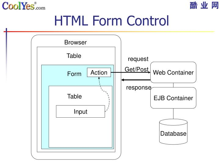 HTML Form Control