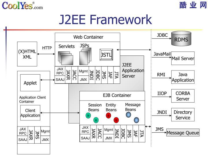 J2ee framework