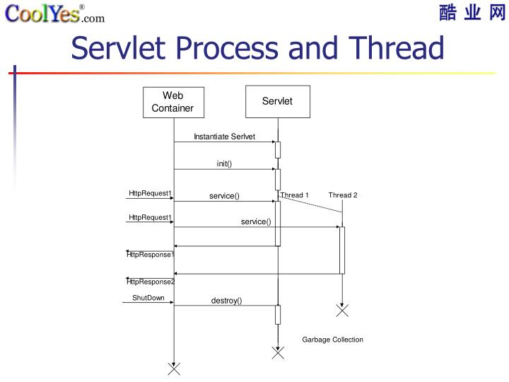 Servlet Process and Thread