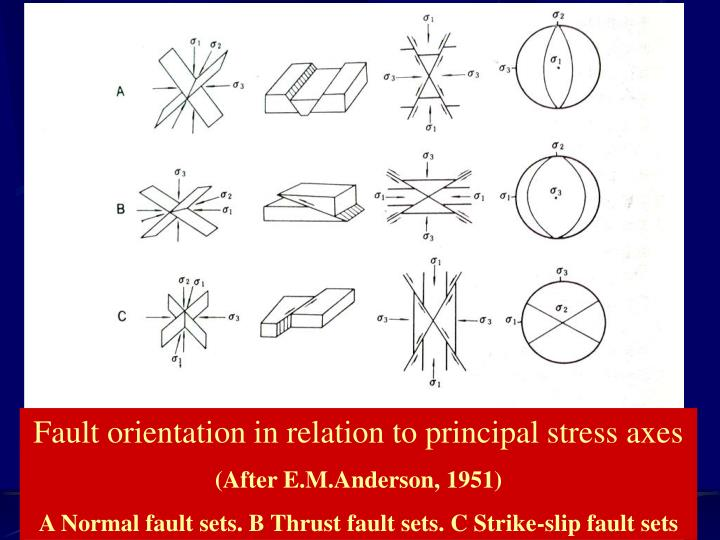 Fault orientation in relation to principal stress axes