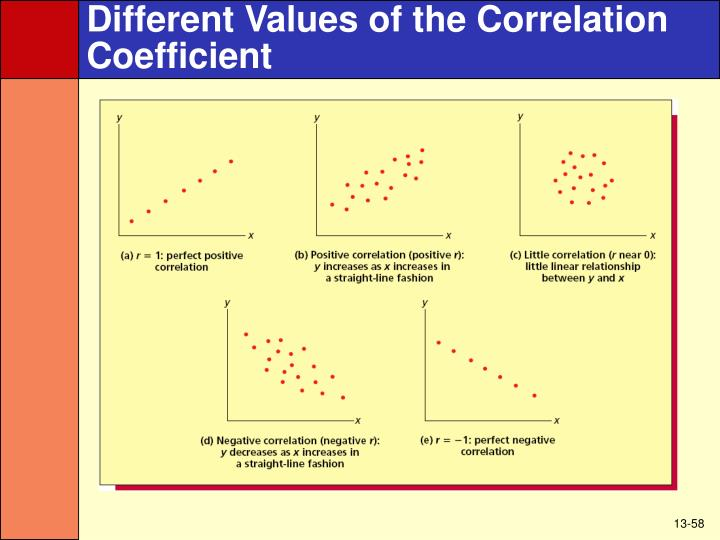 Different Values of the Correlation