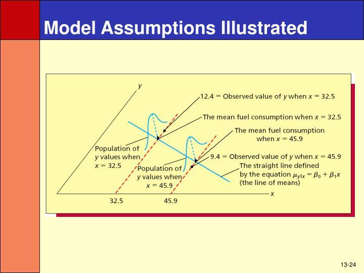 Model Assumptions Illustrated