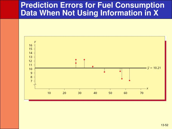 Prediction Errors for Fuel Consumption Data When Not Using Information in X