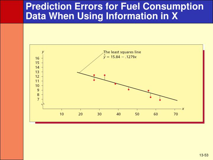 Prediction Errors for Fuel Consumption Data When Using Information in X