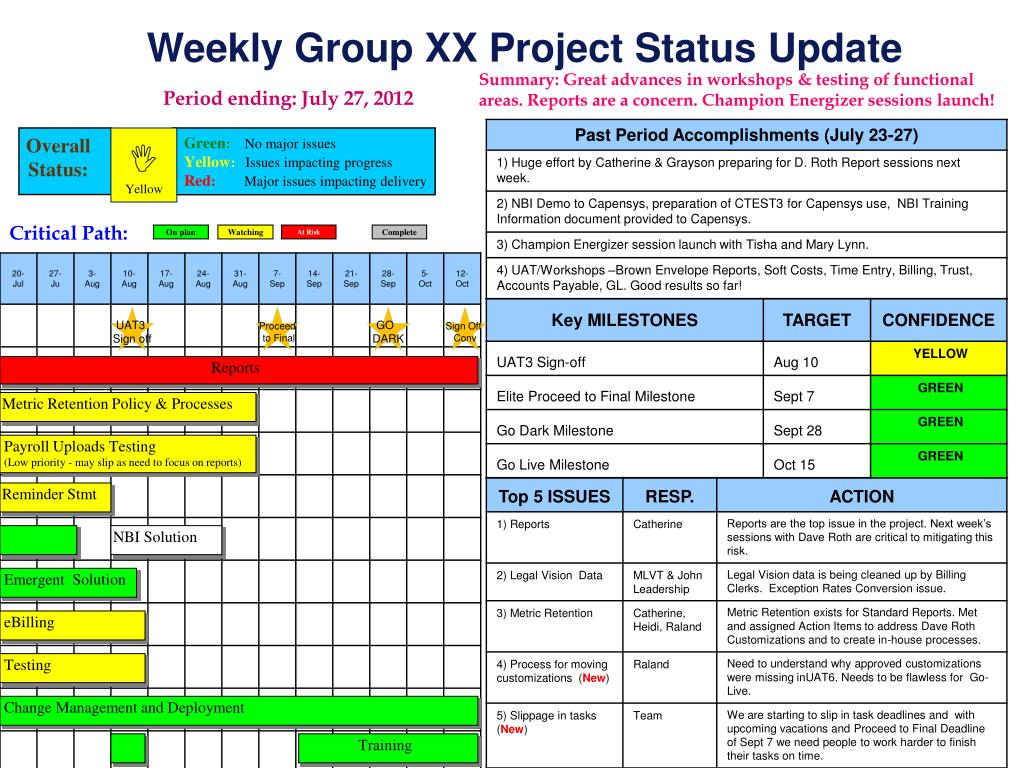 Weekly Status Report Template Ppt from image3.slideserve.com