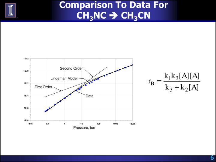 Comparison To Data For