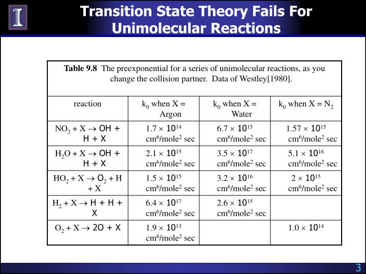 Transition state theory fails for unimolecular reactions