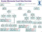 greater minnesota crash data overview