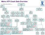 metro atp crash data overview