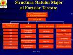 structura statului major al for elor terestre
