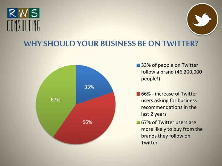 WHY SHOULD YOUR BUSINESS BE ON TWITTER?