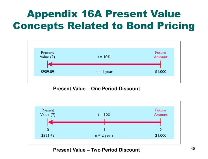 Appendix 16A Present Value Concepts Related to Bond Pricing