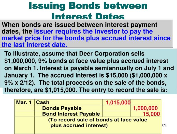 To illustrate, assume that Deer Corporation sells $1,000,000, 9% bonds at face value plus accrued interest on March 1. Interest is payable semiannually on July 1 and January 1.  The accrued interest is $15,000 ($1,000,000 x 9% x 2/12).  The total proceeds on the sale of the bonds, therefore, are $1,015,000. The entry to record the sale is: