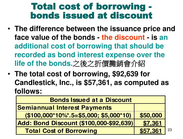 Total cost of borrowing - bonds issued at discount