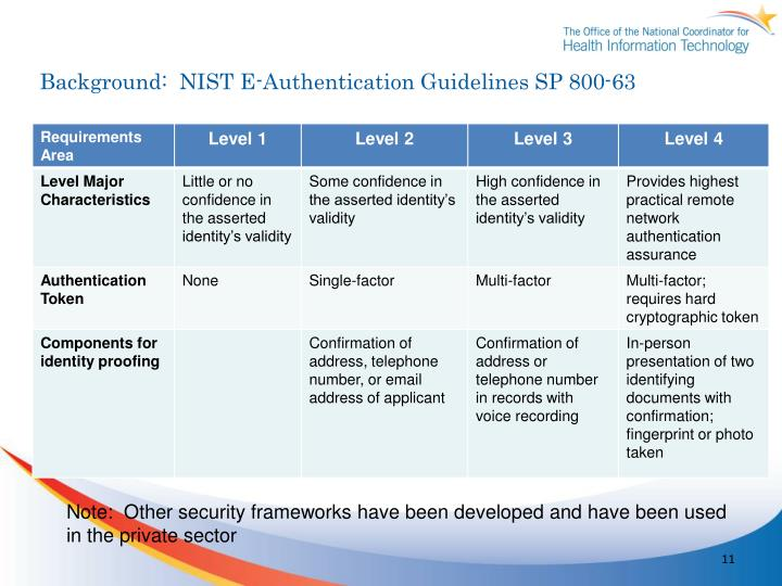 Background:  NIST E-Authentication Guidelines SP 800-63