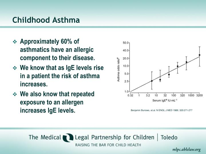 Approximately 60% of asthmatics have an allergic component to their disease.
