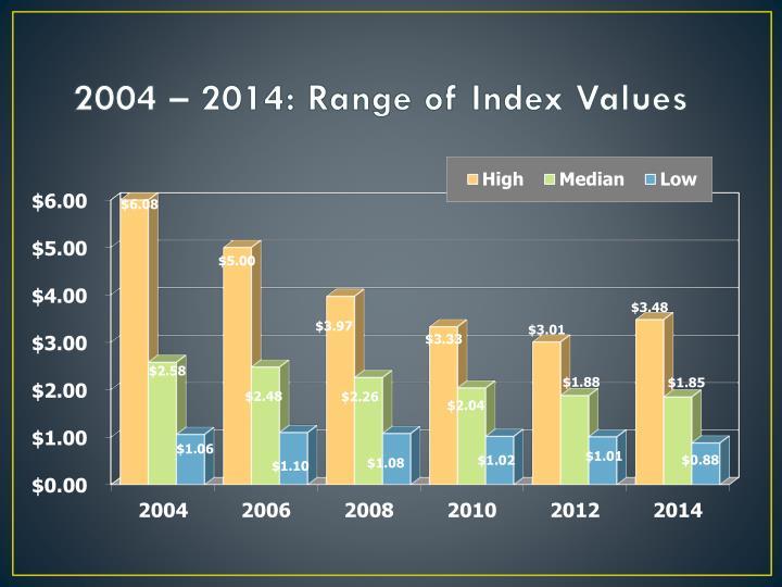 2004 – 2014: Range of Index Values