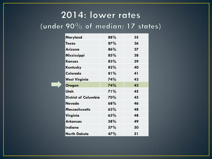 2014: lower rates