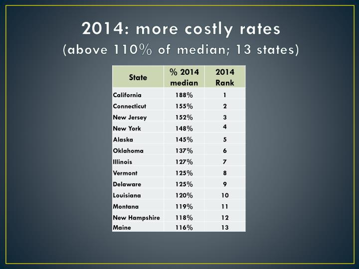 2014: more costly rates