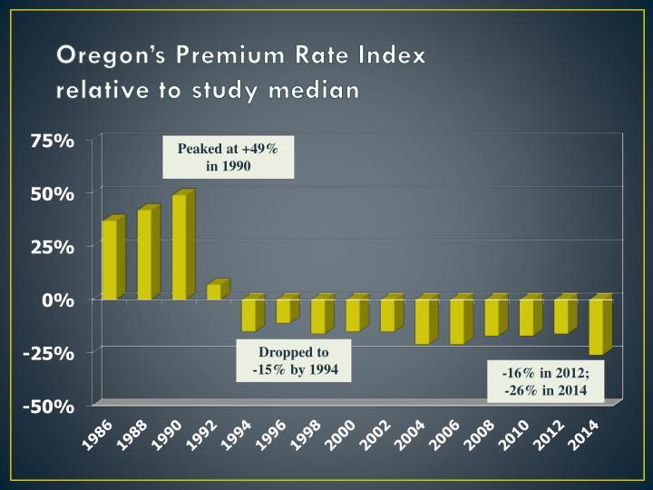 Oregon's Premium Rate Index