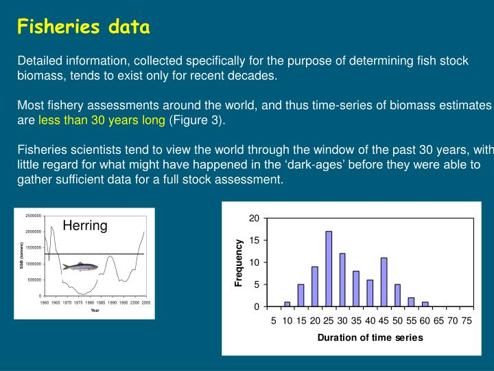 Fisheries data