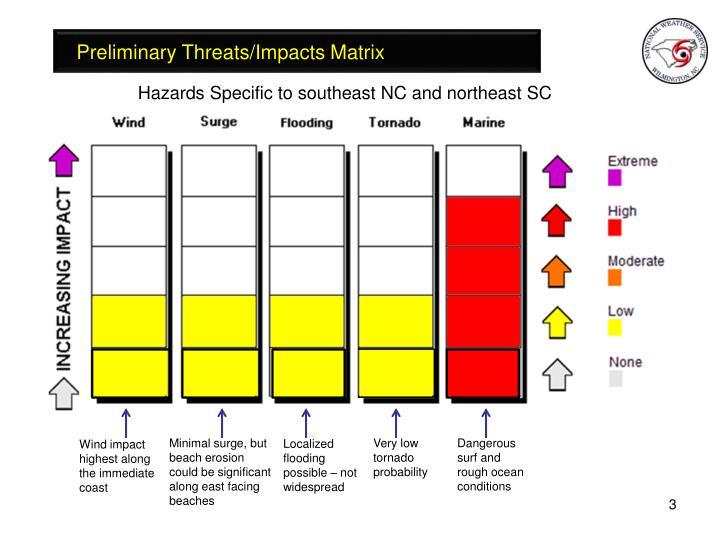 Preliminary Threats/Impacts Matrix