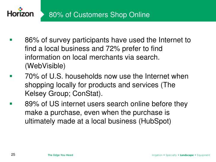 80% of Customers Shop Online