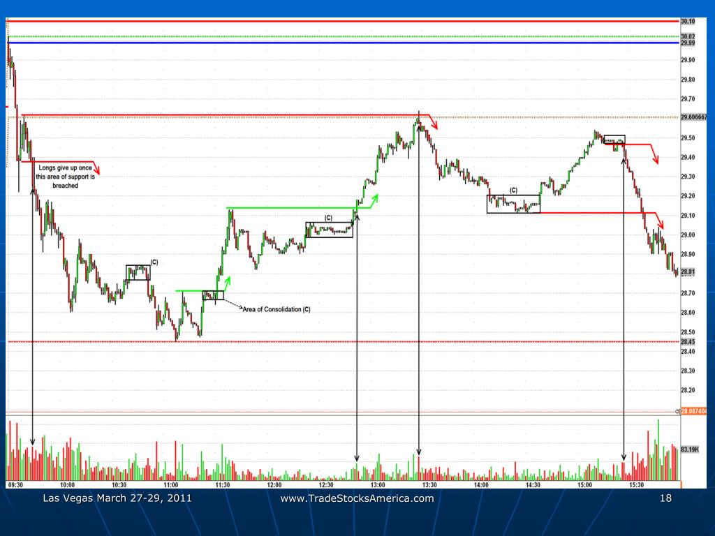 PPT - Oil Futures are traded on the NYMEX (New York Mercantile