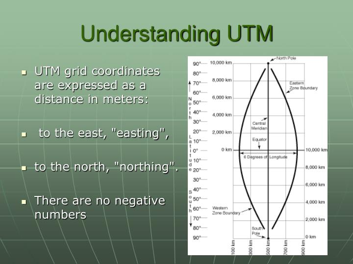 UTM grid coordinates are expressed as a distance in meters: