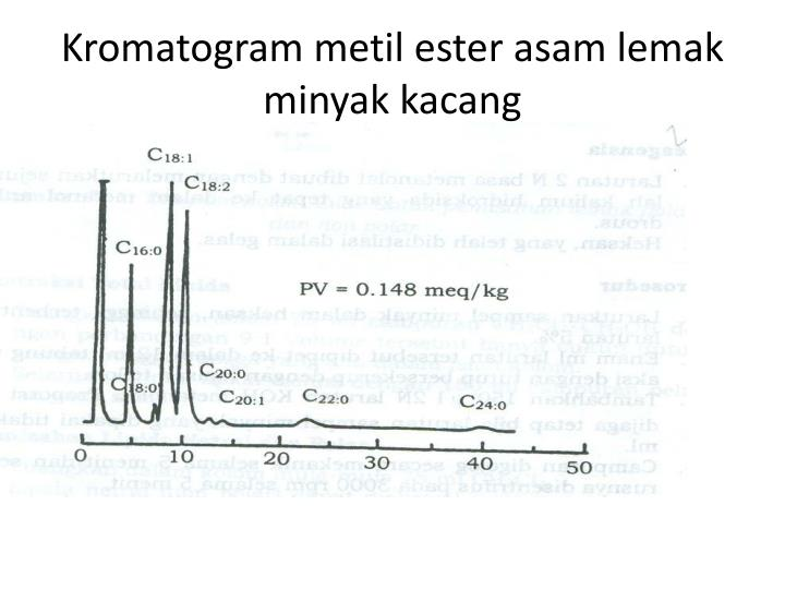 Kromatogram