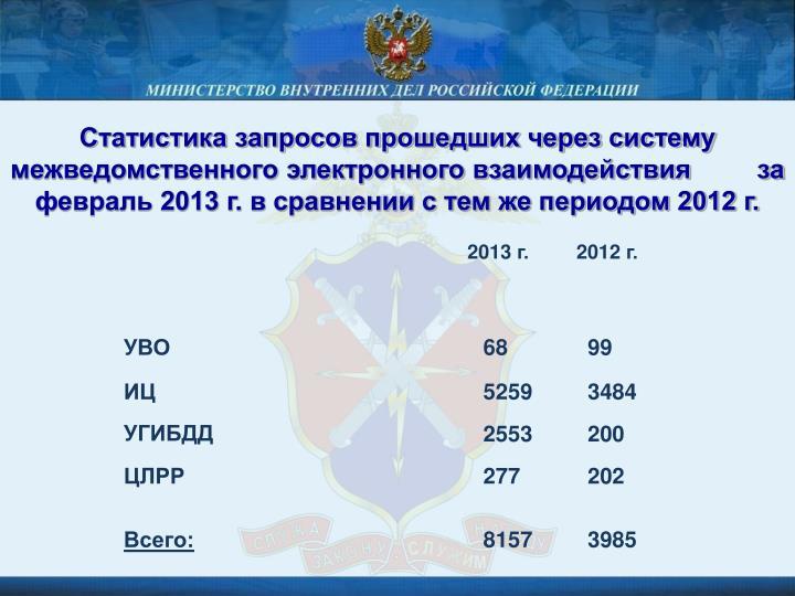 Статистика запросов прошедших через систему межведомственного электронного взаимодействия         за февраль 2013 г. в сравнении с тем же периодом 2012 г.