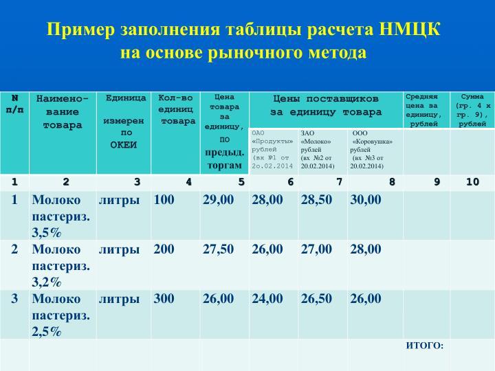 Пример заполнения таблицы расчета НМЦК   на основе рыночного метода