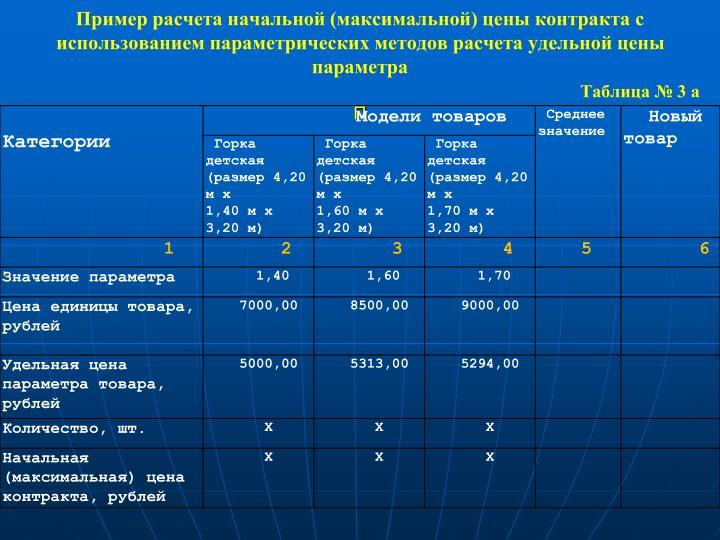 Пример расчета начальной (максимальной) цены контракта с использованием параметрических методов расчета удельной цены            параметра