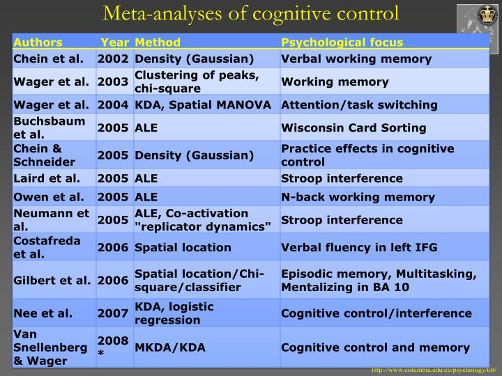 working memory affects cognitive processing Cognitive effects can be defined as any subjective effect which directly alters or introduces new content to a facet of a person's cognition both storage and processing have to be engaged concurrently to assess working memory capacity, which relates it to cognitive aptitude[88][89][90.